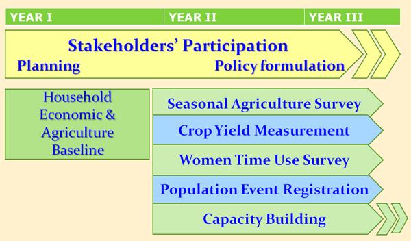 Three Year Activities Plan